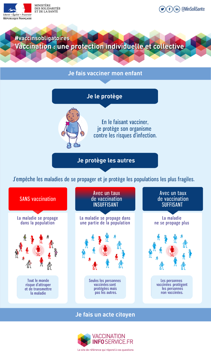 Vaccination : un protection individuelle et collective
